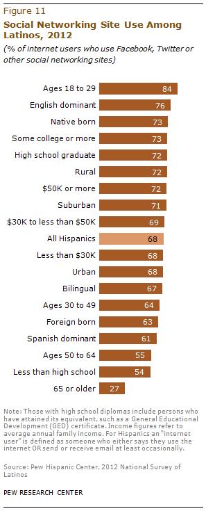 Latinos Social Networking Use