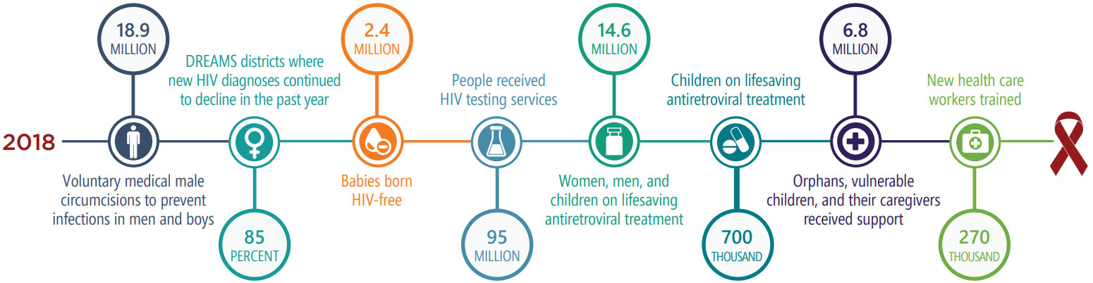 PEPFAR Latest Global Results Timeline