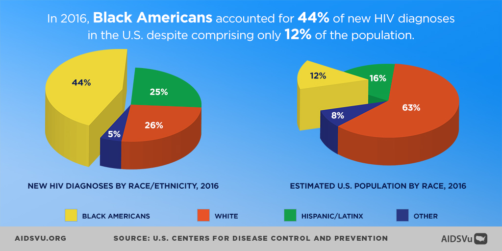 In 2016, Black Americans accounted for 44% of new HIV diagnoses in the U.S. despite comprising only 12% of the population.