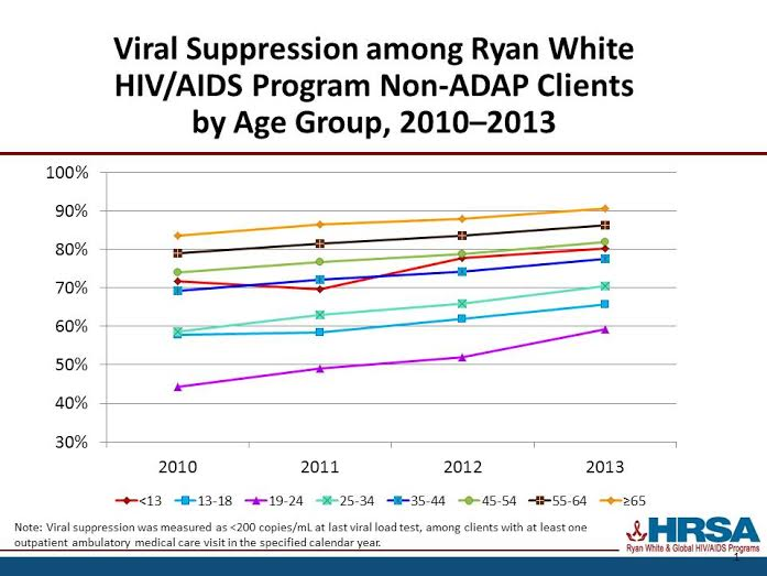 Figure 2: Ryan White AIDS Program