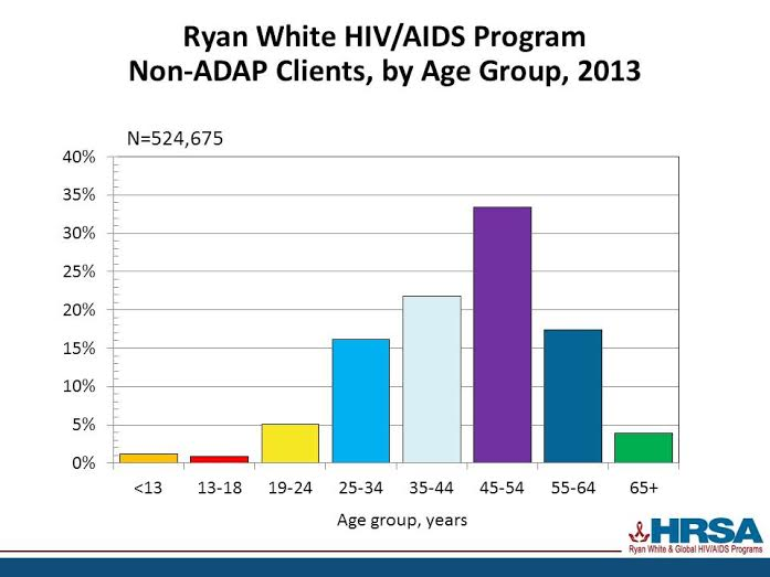 Figure 1: Ryan White AIDS Program