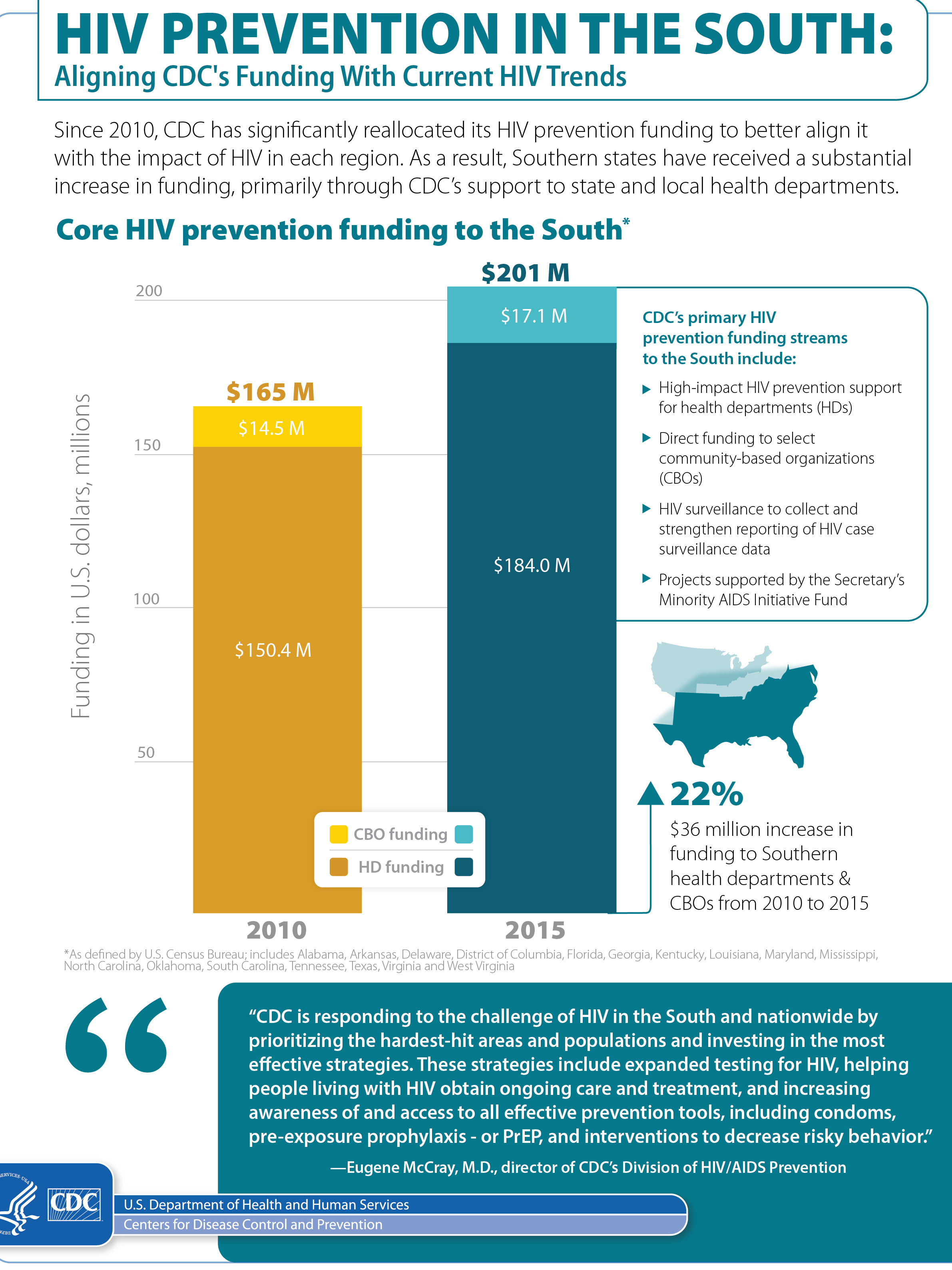 CDC HIV prevention in the south - cropped May 2016