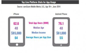 Image from the comScore 2014 U.S. Mobile Apps Report