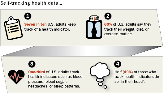 Pew Health Tracking