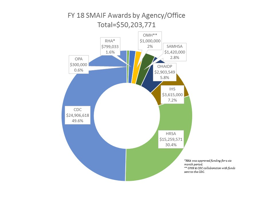 SMAIF Awards pie chart