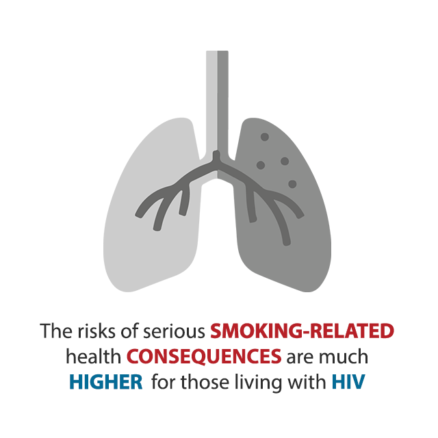 The risks of serious smoking-related health consequences are much higher for those living with HIV.