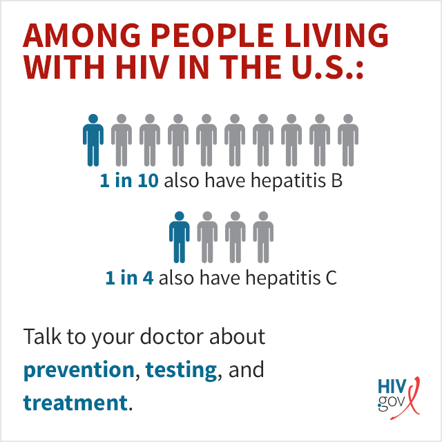 Among people living with HIV in the U.S.: 1 in 10 also have hepatitis B. 1 in 4 also have hepatitis C. Talk to you doctor about prevention, testing, and treatment.