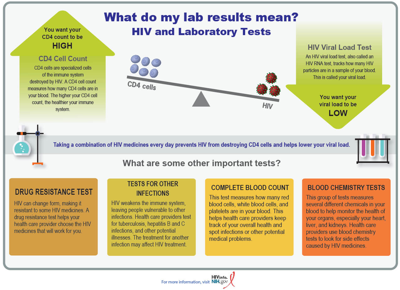 HIVinfo What Do My Lab Tests Mean infographic