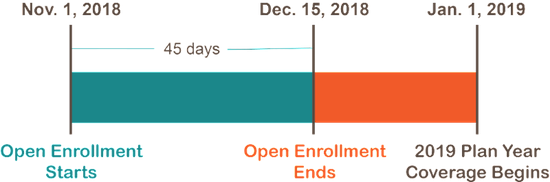 Timeline of open enrollment