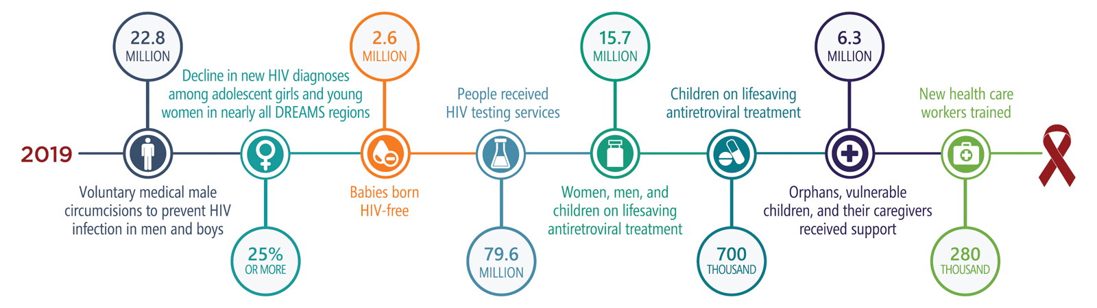PEPFAR Latest Results Infographic 2019