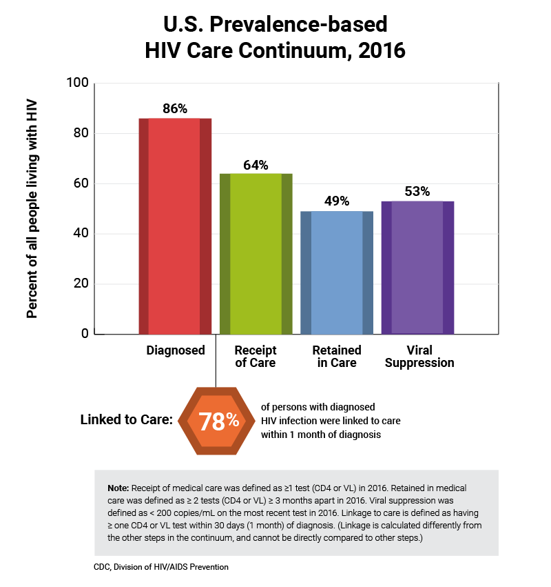 HIV Care Continuum Shows Where Improvements are Needed?