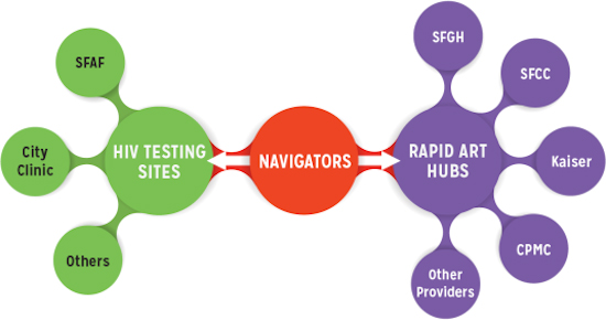 Chart showing how navigators reach out to HIV Testing Sites (SFAF, City Clinic, Others) and to Rapid ART Hubs (SFGH, SFCC, Kaiser, CPMC, Other providers)