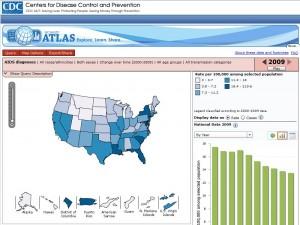 NCHHSTP Atlas