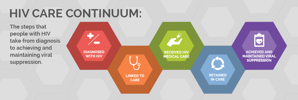 HIV Care Continuum. The steps a that people with HIV take from diagnosis to achieving and maintaining viral suppression.