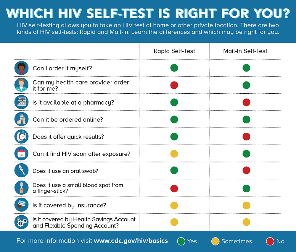 CDC HIV Self-test infographic