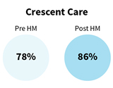 crescentcare-health-model-statistics