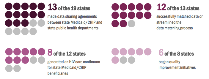 Chart showing 13 of the 19 states made data sharing agreements between state Medicaid/CHIP and state public health departments. 12 of the 13 states successfully matched data or streamlined the data matching process. 8 of the 12 states generated an HIV care continuum for state Medicaid/CHIP beneficiaries. 6 of the 8 states began quality improvement projects.