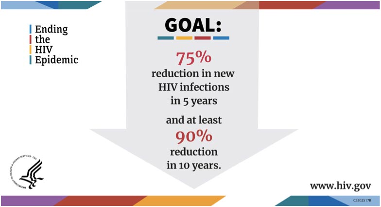 Ending the HIV Epidemic. Goal: 75% reduction in new HIV infections in 5 years and at least 90% reduction in 10 years.