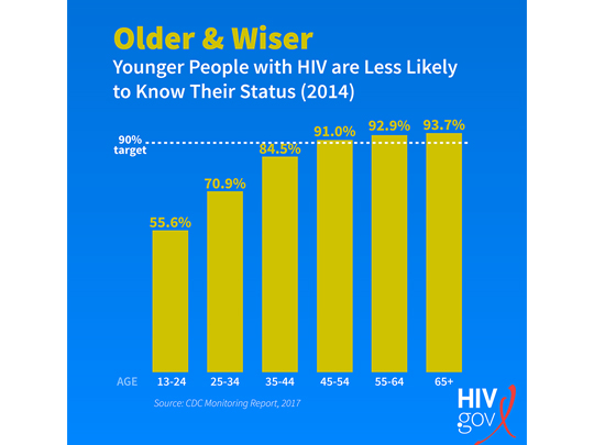 cdc-infographic-on-people-who-know-their-hiv-status-based-on-age