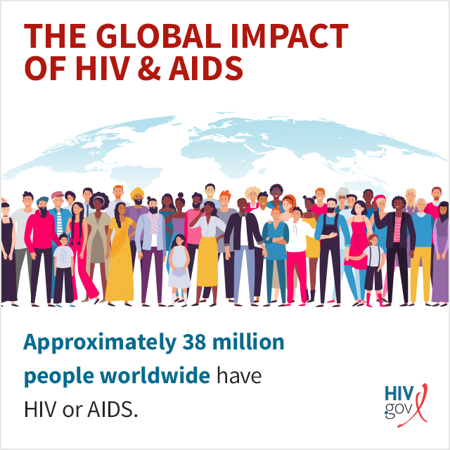 37.9 million people worldwide are currently living with HIV or AIDS.
