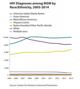 hiv-data-trends-figure3