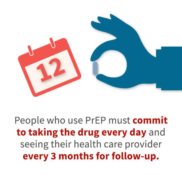 People who use PrEP must commit to taking the drug every day and seeing their health care provider every 3 months for follow up.