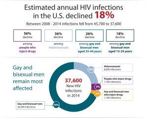 HIV Incidence Graphic