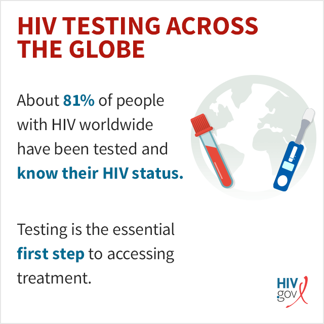 Almost 80% of people with HIV worldwide have been tested and know their HIV status. Testing is the essential first step to accessing treatment.