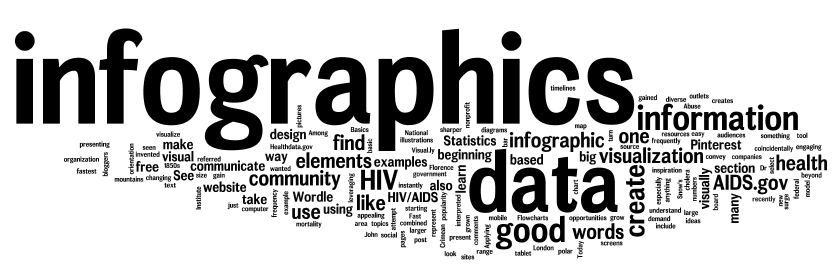 Wordle Infographic