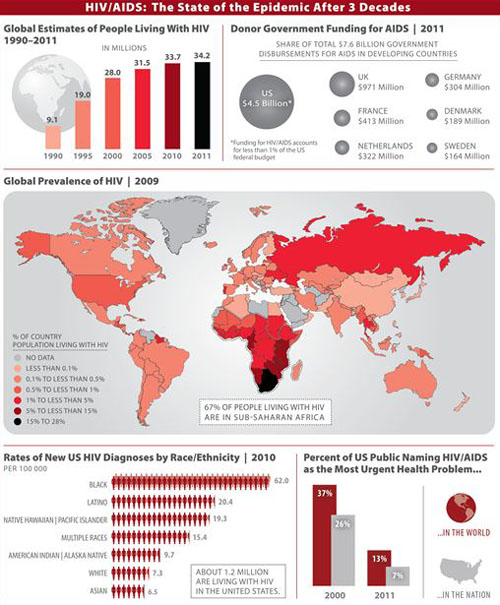 JAMA, HIV/AIDS: The State of the Epidemic After 3 Decades