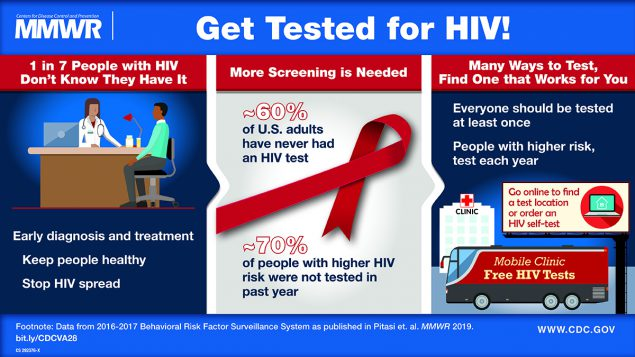 MMWR Get Tested for HIV! 1 in 7 People with HIV don't know they have it. More screening is needed. Many ways to test, find one that works for you.