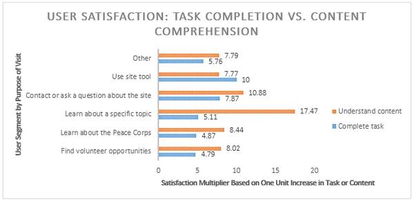 Graph showing user satisfaction, task completion vs. content comprehension on the Peace Corps site.