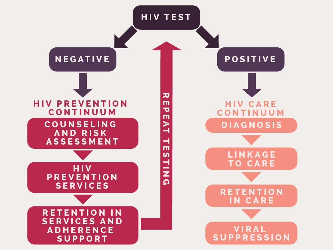 Hiv negative last tested on enter date here hiv gov