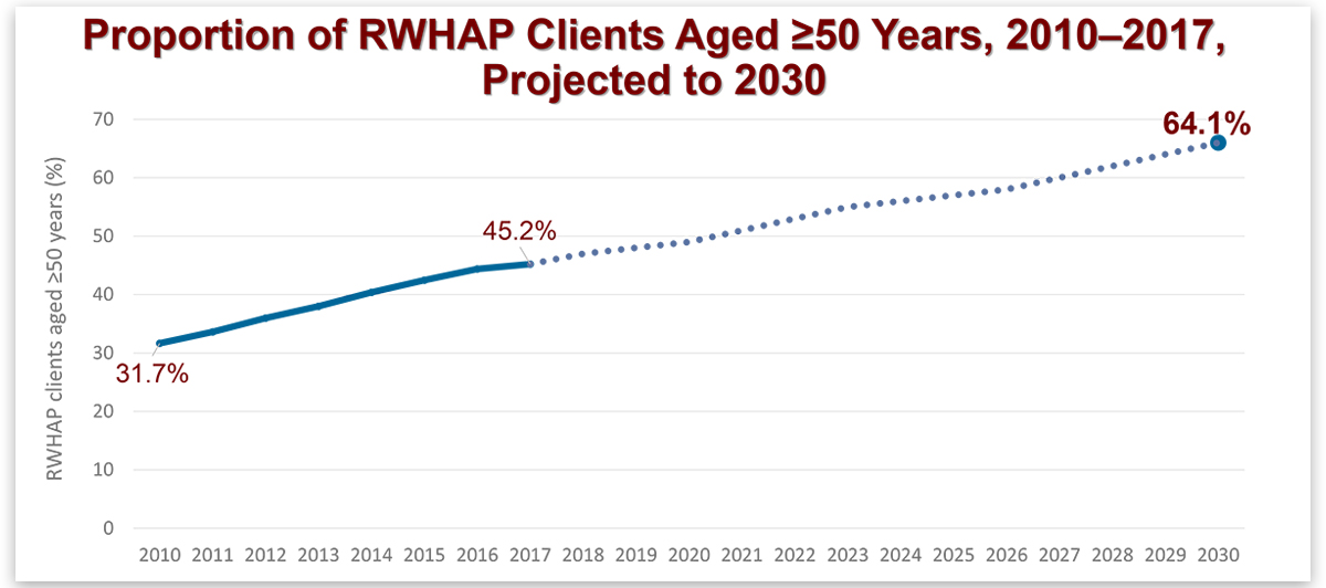 Graph: Proportion of RWHAP Clients Aged Greater than 50 Years, 2010-2017, project to 2030