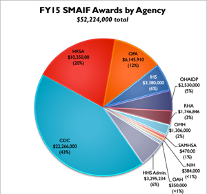 smaif2015 - agency awards