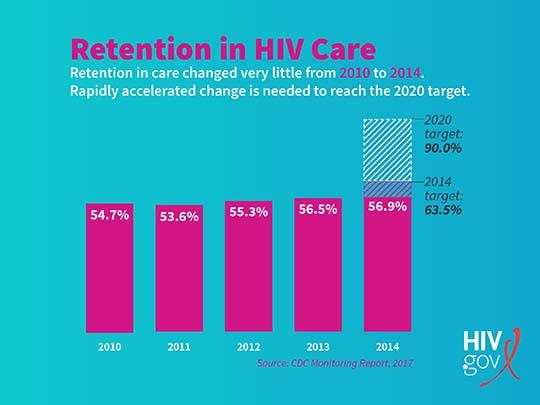 bar-chart-of-retention-in-hiv-care-statistics.jpg