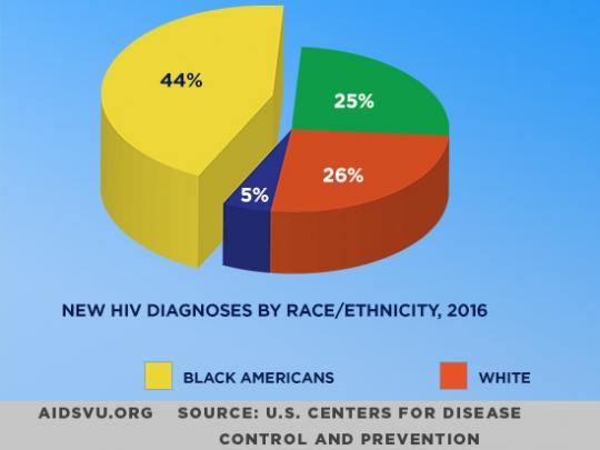 New HIV Diagnoses by race/ethnicity, 2016