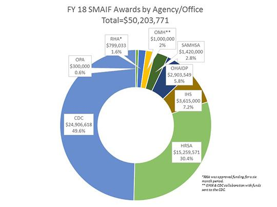 SMAIF Awards by agency/office