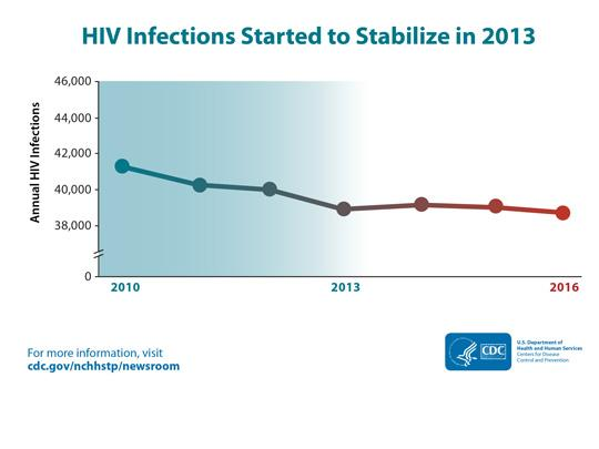 Graph showing HIV infections started to stabilize in 2013