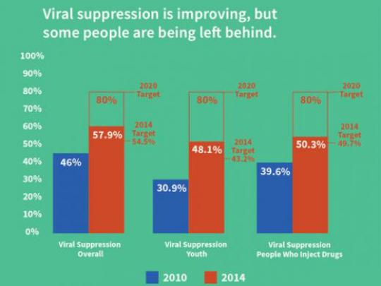 Viral suppression in improving, but some people are being left behind