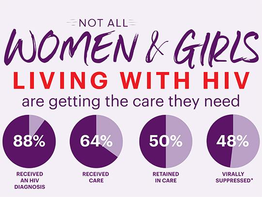 "CDC Infographic stating that ""Not all women and girls living with HIV are getting the care they need."""