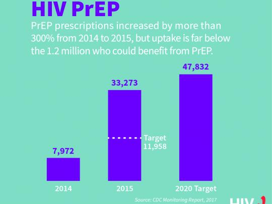 PrEP prescriptions increased by more than 300% from 2014 to 2015, but uptake is far below the 1.2 million who could benefit from PrEP.