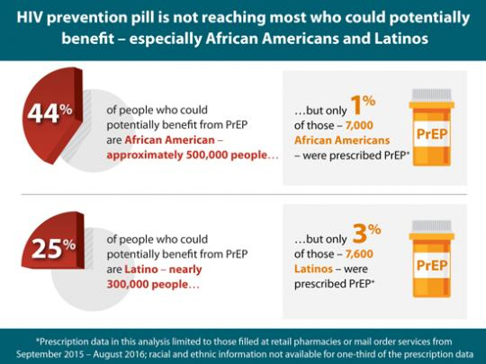 This graphic depicts a pie chart that illustrates the percentage of African Americans and Latinos who could benefit from pre-exposure prophylaxis (PrEP): 44 percent of African Americans (approximately 500,000 people) and 25 percent of Latinos (nearly 300,