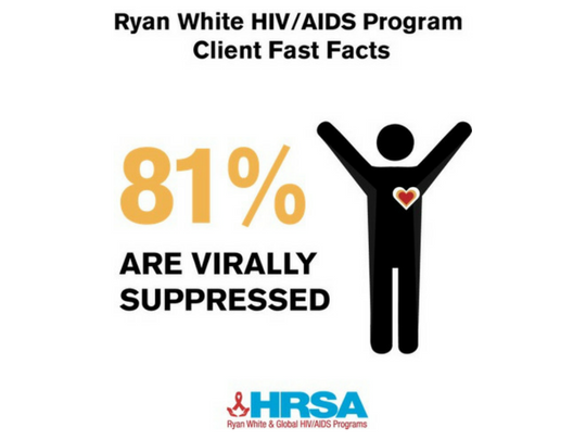 81% of RWAP clients are virally supressed