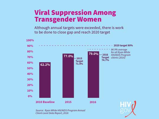 Graph showing trends of viral suppression among transgender women. Although annual targets were exceeded, there is work to be done to close the gap and reach 2020 target. As of 2016, 79% were virally suppressed.