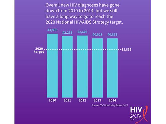 graph-of-new-diagnoses-in-2014-540-405.jpg