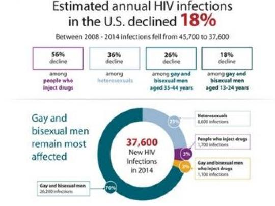 hiv incidence graphic resize