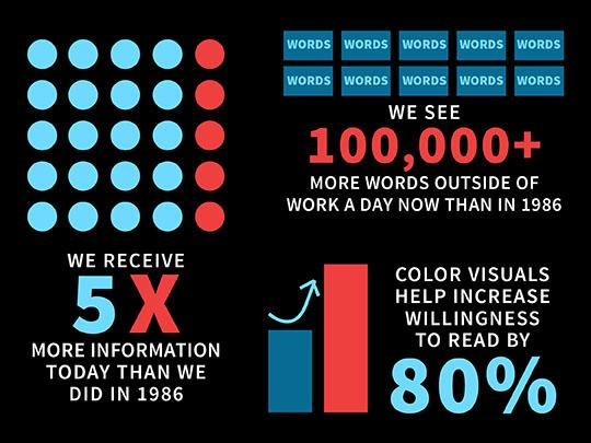 infographic on visual statistics