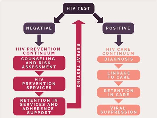prevention-continuum-chart