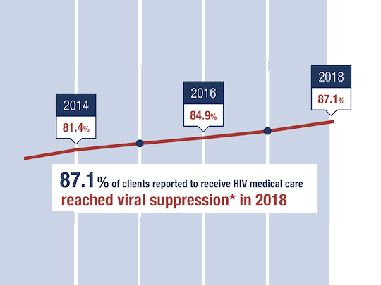 Chart showing 87.1% of clients reported to receive HIV medical care reached viral suppression in 2018. 2014; 81.4%. 2016: 84.9%.
